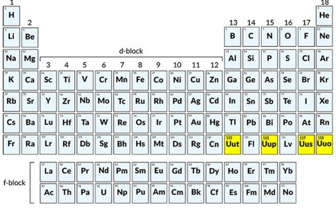 The seventh row of the periodic table is complete